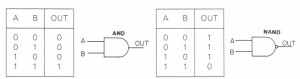 The AND and NAND gates. their truth tables and symbols