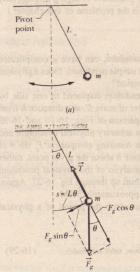 A simple pendulum. (b) The forces acting on the bob are the gravitational force iZ and the force f from the string. The tangential cornponent F, sin (}of the gravitational force is a restoring force that tends to bring the pendulum back to its central position.