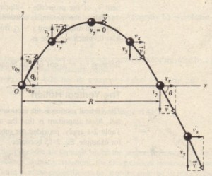 The path of a projectile that is launched at Xo = 0 and )b = 0, with an initial velocity iiQ. The initial velocity and the velocities at various points along its path are shown. along with their components. Note that the horizontal velocity component remains constant but the vertical velocity component changes continuously. The rang~ R is the horizontal distance the projectile has traveled when it returns to its launch height.