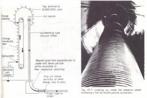 Fig. 47.6. Van de Graaff particle accelerator (insulating support and pressure vessel not shown)