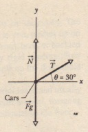 Freebody diagram for the passenger cars pulled by Massis. The vectors are not drawn to scale; the force f on the cars from the rope is much smaller than the normal force N on the cars from the rails and the gravitational force F. on the cars.
