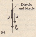 (a) Contemporary advertisement for Diavolo and (b) free-body diagram for the performer at the top of the loo