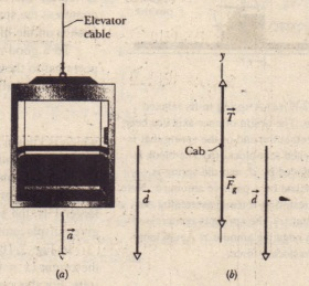 An elevator cab. descending with speed Vi' suddenly begins to accelerate downward. (a) It moves through a displacement d with constant acceleration a = giS. (b) A free-body diagram for the cab. displacement included