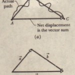 Adding Vectors Geometrically