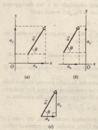 Physics homework vectors