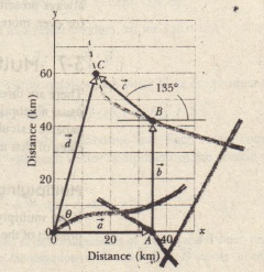Sample Problem 3-5. A rally route, showing the origin, checkpoints Able (A). Baker (B), and Charlie (e). and the roads.