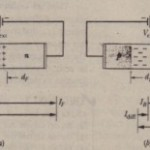 The Junction Rectifier
