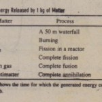 Nuclear Fission The Basic Process