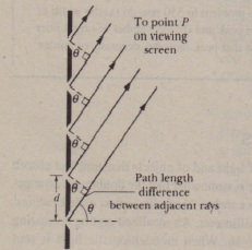 The rays from the rulings in a diffraction grating to a distant point P arc approximately parallel. The path length difference between each two adjacent rays is d sin 8, where 8 is measured as shown. (The rulings extend into and out of the page.)